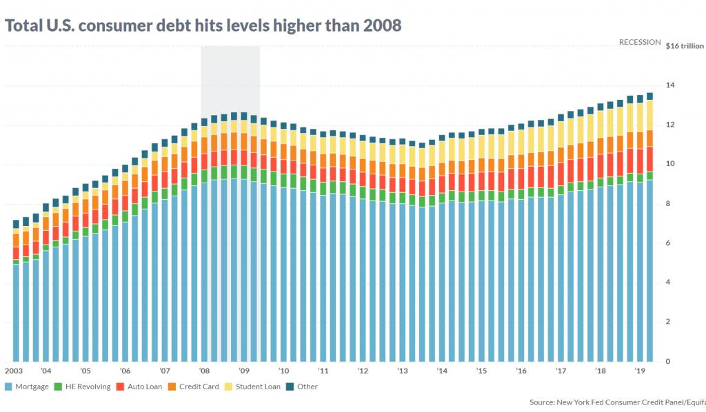 consumer debt higher 2008