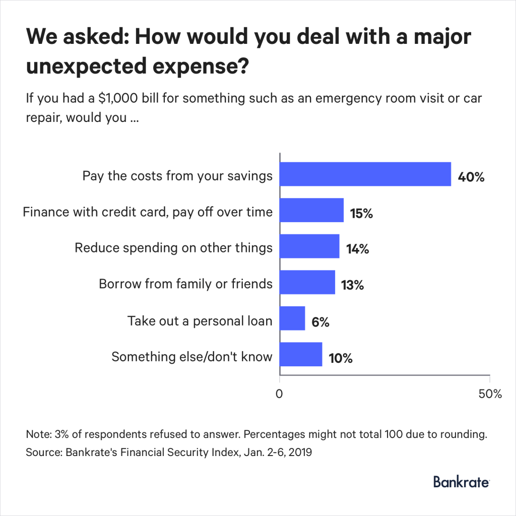 Could you rely on your emergency fund for a $1,000 expense?